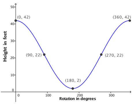 Eureka Math Algebra 2 Module 2 Lesson 1 Problem Set Answer Key 4