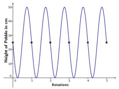 Eureka Math Algebra 2 Module 2 Lesson 1 Problem Set Answer Key 5