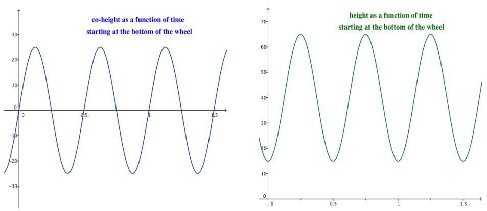 Eureka Math Algebra 2 Module 2 Lesson 12 Exploratory Challenge Exercise Answer Key 13