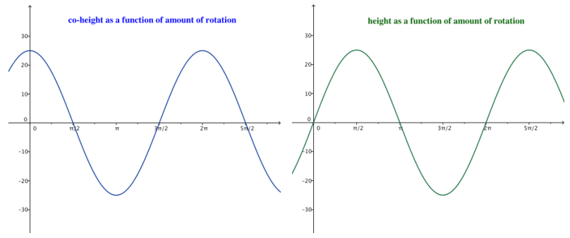 Eureka Math Algebra 2 Module 2 Lesson 12 Exploratory Challenge Exercise Answer Key 4