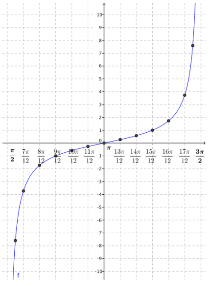 Eureka Math Algebra 2 Module 2 Lesson 14 Exercise Answer Key 6