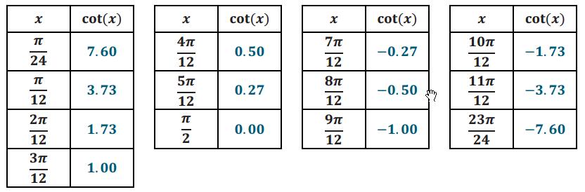 Eureka Math Algebra 2 Module 2 Lesson 14 Problem Set Answer Key 17