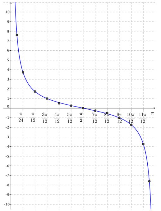 Eureka Math Algebra 2 Module 2 Lesson 14 Problem Set Answer Key 18