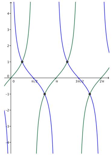 Eureka Math Algebra 2 Module 2 Lesson 14 Problem Set Answer Key 20