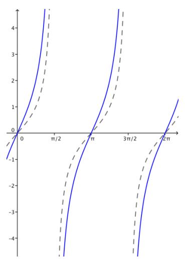 Eureka Math Algebra 2 Module 2 Lesson 14 Problem Set Answer Key 21