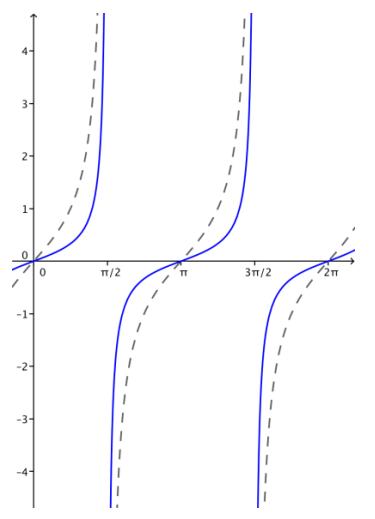 Eureka Math Algebra 2 Module 2 Lesson 14 Problem Set Answer Key 22