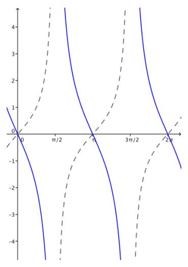 Eureka Math Algebra 2 Module 2 Lesson 14 Problem Set Answer Key 23