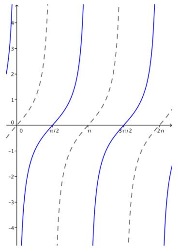 Eureka Math Algebra 2 Module 2 Lesson 14 Problem Set Answer Key 24