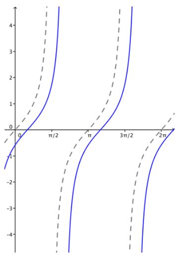 Eureka Math Algebra 2 Module 2 Lesson 14 Problem Set Answer Key 25