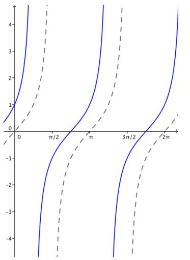 Eureka Math Algebra 2 Module 2 Lesson 14 Problem Set Answer Key 26
