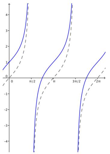 Eureka Math Algebra 2 Module 2 Lesson 14 Problem Set Answer Key 27
