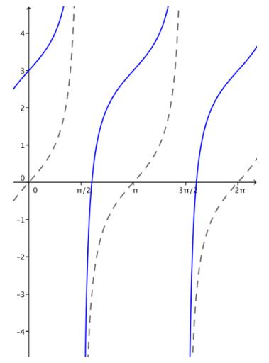 Eureka Math Algebra 2 Module 2 Lesson 14 Problem Set Answer Key 28