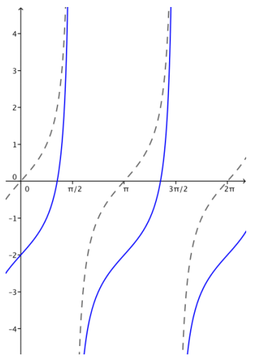 Eureka Math Algebra 2 Module 2 Lesson 14 Problem Set Answer Key 29