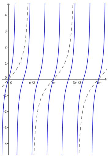 Eureka Math Algebra 2 Module 2 Lesson 14 Problem Set Answer Key 30
