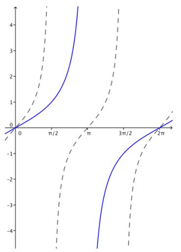 Eureka Math Algebra 2 Module 2 Lesson 14 Problem Set Answer Key 31