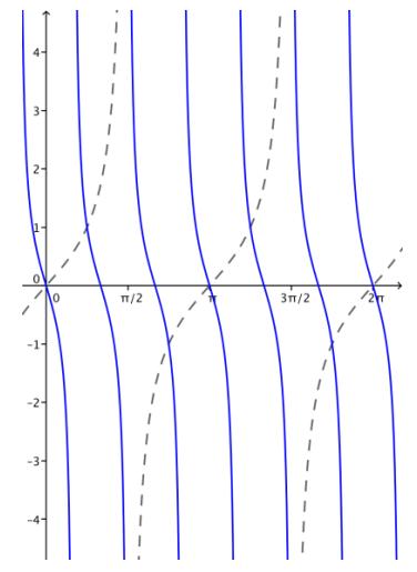 Eureka Math Algebra 2 Module 2 Lesson 14 Problem Set Answer Key 32