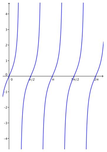 Eureka Math Algebra 2 Module 2 Lesson 14 Problem Set Answer Key 33