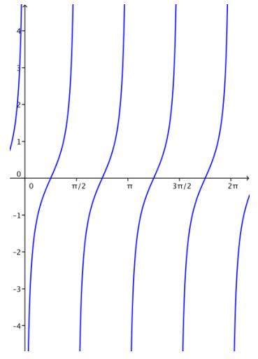 Eureka Math Algebra 2 Module 2 Lesson 14 Problem Set Answer Key 34
