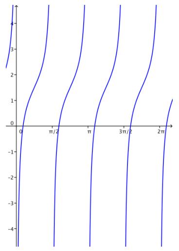 Eureka Math Algebra 2 Module 2 Lesson 14 Problem Set Answer Key 35