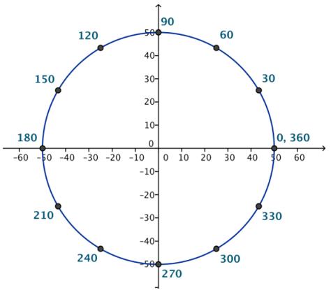 Eureka Math Algebra 2 Module 2 Lesson 2 Opening Exercise Answer Key 2