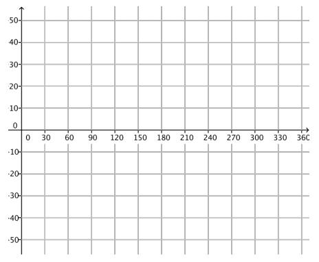 Eureka Math Algebra 2 Module 2 Lesson 2 Opening Exercise Answer Key 3
