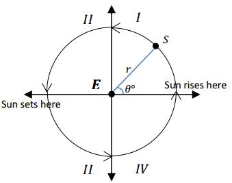 Eureka Math Algebra 2 Module 2 Lesson 3 Discussion Answer Key 1