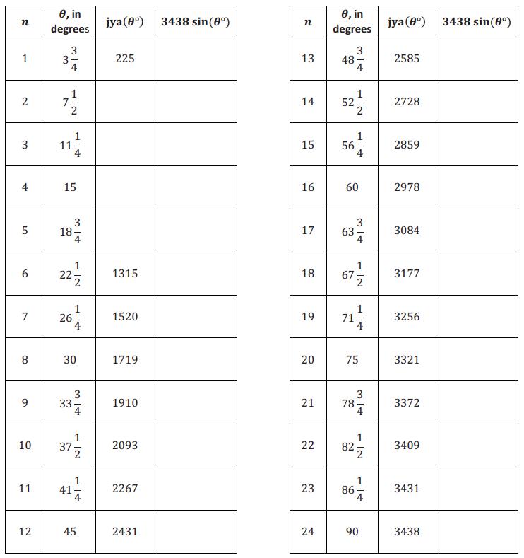 Eureka Math Algebra 2 Module 2 Lesson 3 Exercise Answer Key 2
