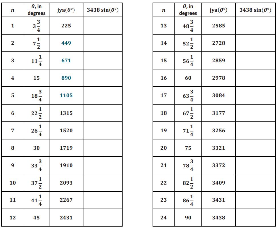 Eureka Math Algebra 2 Module 2 Lesson 3 Exercise Answer Key 3