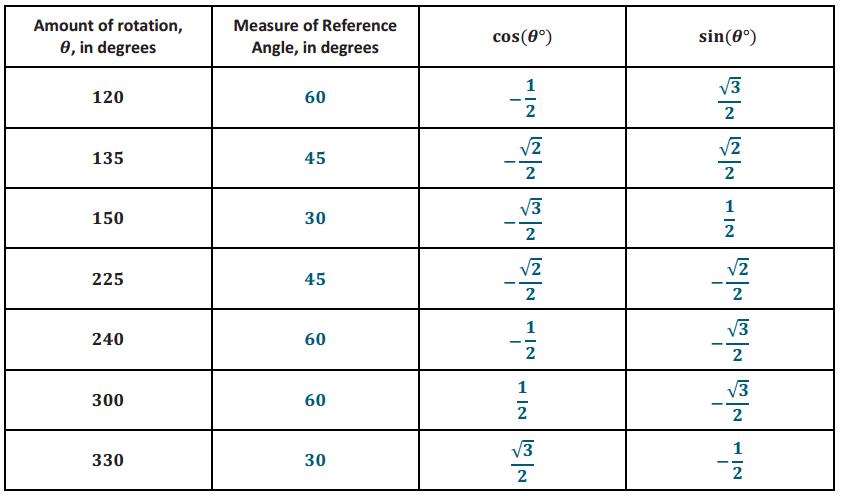 Eureka Math Algebra 2 Module 2 Lesson 4 Problem Set Answer Key 9