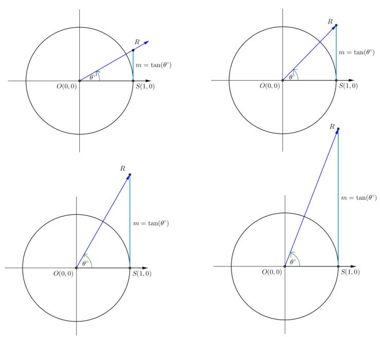 Eureka Math Algebra 2 Module 2 Lesson 6 Exercise Answer Key 6