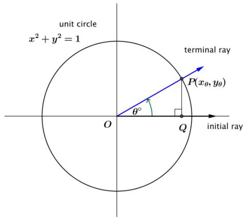 Eureka Math Algebra 2 Module 2 Lesson 6 Opening Exercise Answer Key 2