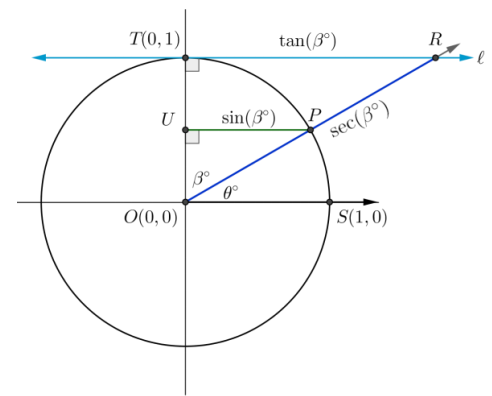 Eureka Math Algebra 2 Module 2 Lesson 7 Exercise Answer Key 2