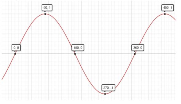 Eureka Math Algebra 2 Module 2 Lesson 8 Problem Set Answer Key 1