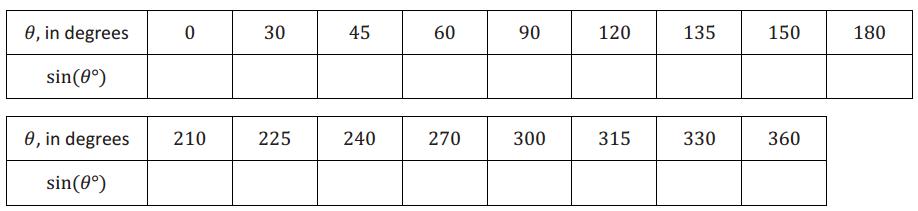 Eureka Math Algebra 2 Module 2 Lesson 8Exploratory Challenge Answer Key 6