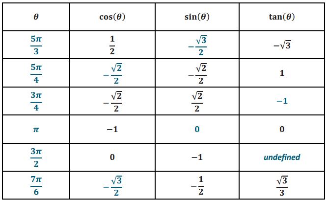 Eureka Math Algebra 2 Module 2 Lesson 9 Problem Set Answer Key 23