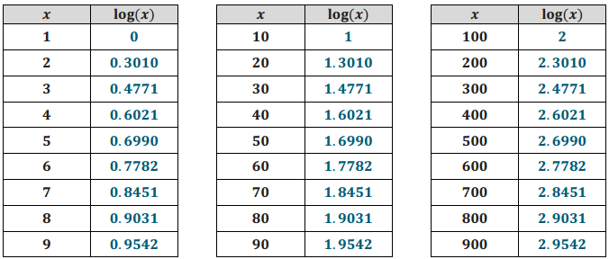 Eureka Math Algebra 2 Module 3 Lesson 10 Exercise Answer Key 3