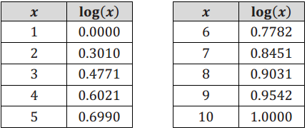 Eureka Math Algebra 2 Module 3 Lesson 10 Exit Ticket Answer Key 9