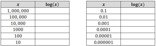 Eureka Math Algebra 2 Module 3 Lesson 10 Problem Set Answer Key 6
