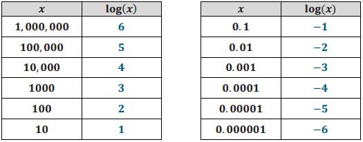 Eureka Math Algebra 2 Module 3 Lesson 10 Problem Set Answer Key 7