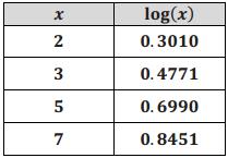 Eureka Math Algebra 2 Module 3 Lesson 11 Exit Ticket Answer Key 7