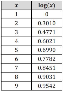 Eureka Math Algebra 2 Module 3 Lesson 11 Opening Exercise Answer Key 1
