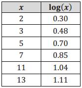 Eureka Math Algebra 2 Module 3 Lesson 11 Problem Set Answer Key 6
