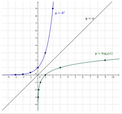 Eureka Math Algebra 2 Module 3 Lesson 18 Exercise Answer Key 10