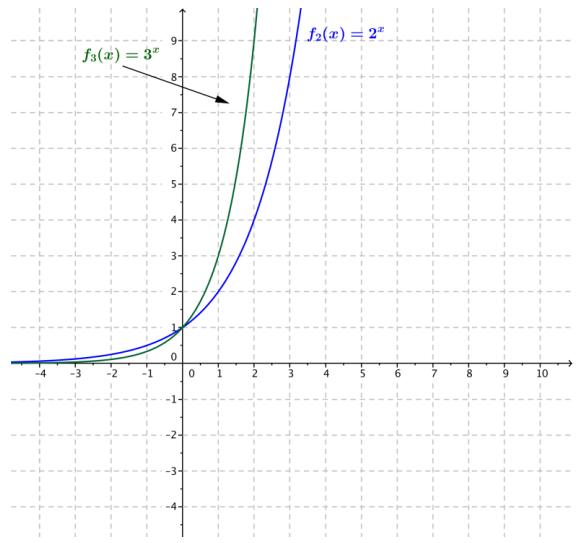 Eureka Math Algebra 2 Module 3 Lesson 18 Exercise Answer Key 12