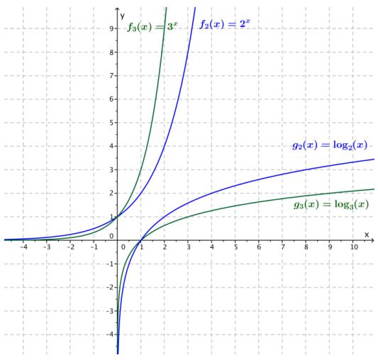 Eureka Math Algebra 2 Module 3 Lesson 18 Exercise Answer Key 13