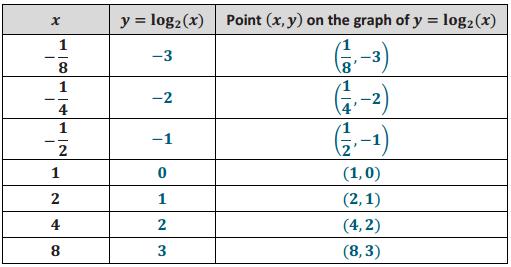 Eureka Math Algebra 2 Module 3 Lesson 18 Exercise Answer Key 6