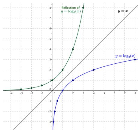 Eureka Math Algebra 2 Module 3 Lesson 18 Exercise Answer Key 8