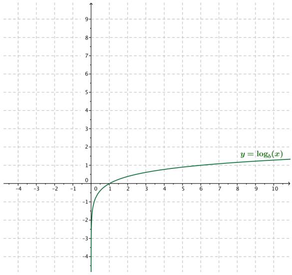 Eureka Math Algebra 2 Module 3 Lesson 18 Exit Ticket Answer Key 18