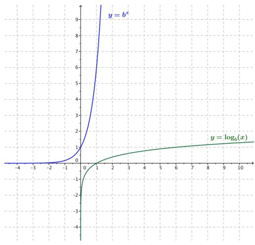 Eureka Math Algebra 2 Module 3 Lesson 18 Exit Ticket Answer Key 19