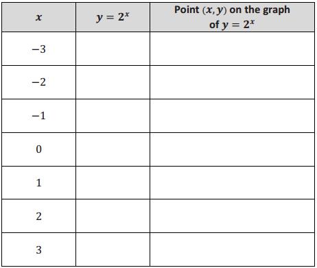 Eureka Math Algebra 2 Module 3 Lesson 18 Opening Exercise Answer Key 1